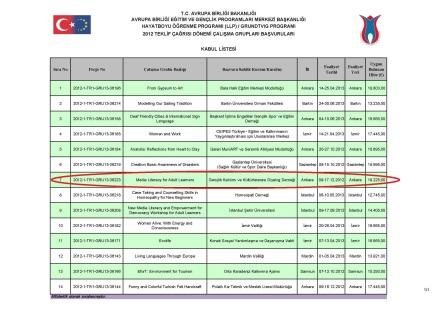 2012 GRUNDTVIG Çalışma Grupları Kabul Listesi
